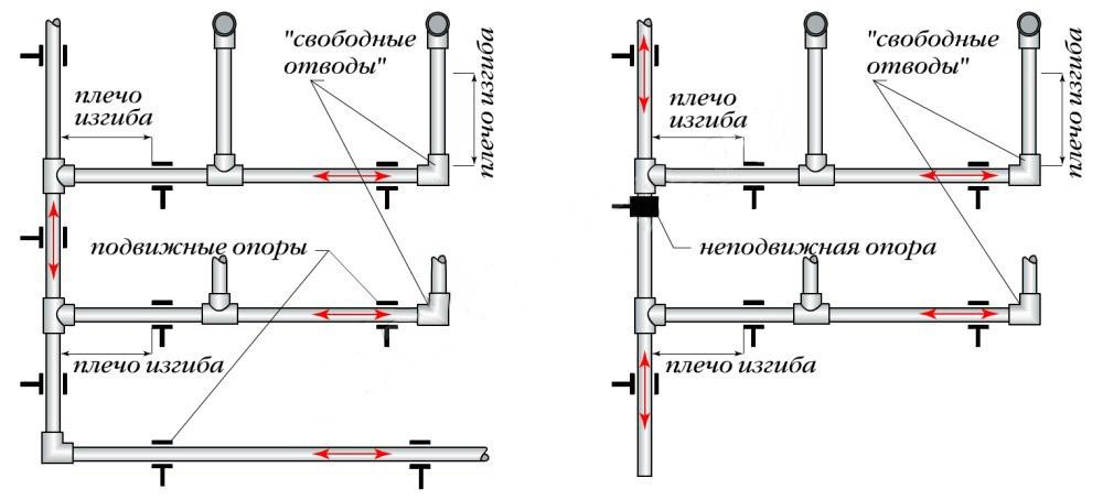 Пример монтажа полэтиленовых труб
