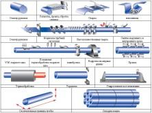 Производство водогазопроводных труб