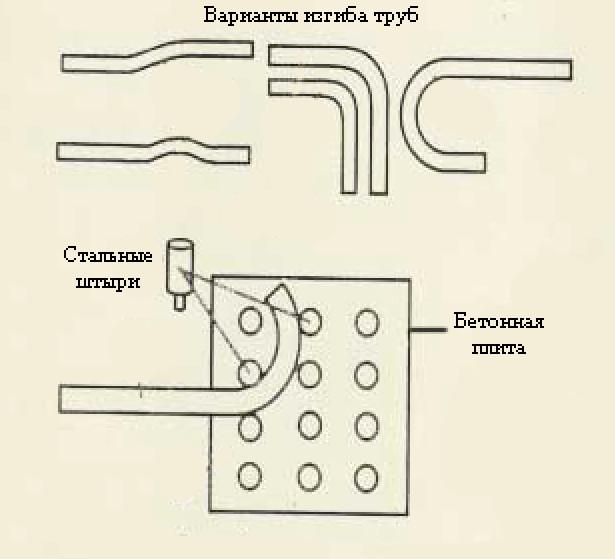 Схема работы для простого самодельного трубогиба