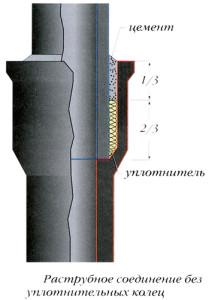 Пример соединения чугунных труб без уплотнительного кольца