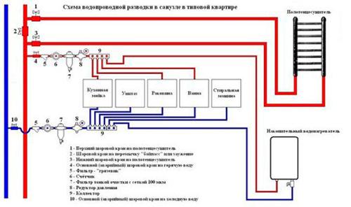 Так выглядит схема разводки системы водоснабжения
