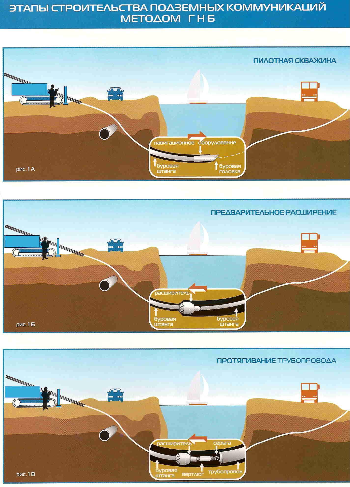 Схема бестраншейной прокладки трубопроводов с помощью буровых установок