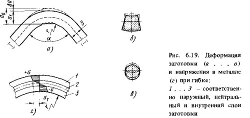 Схема деформации при гибке труб