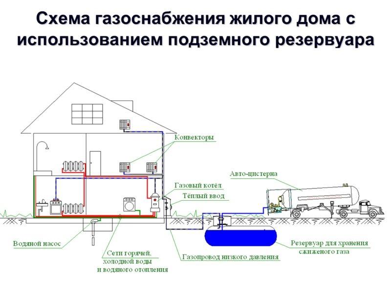 Схема-пример газоснабжения дома