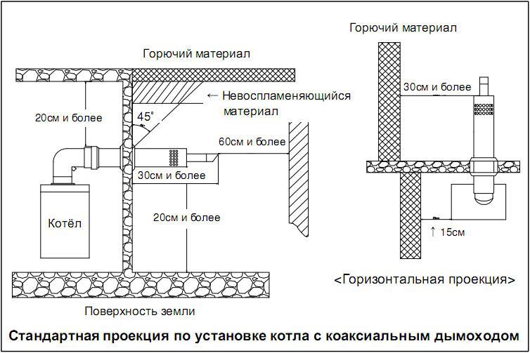 Схема дымохода с коаксиальной трубой