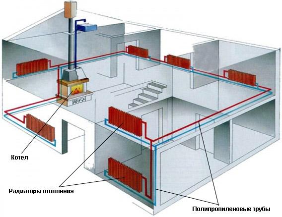 Схема отопления с использованием полипропиленовых труб