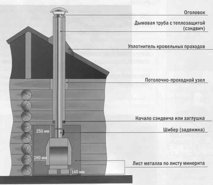 Схема устройства  дымохода через крышу