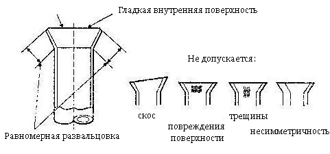 Схема правильной развальцовки труб