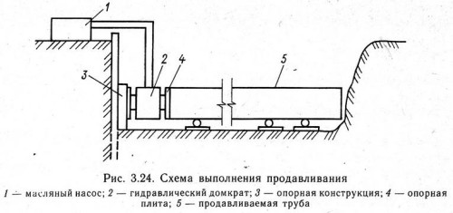 Схема продавливания трубопровода