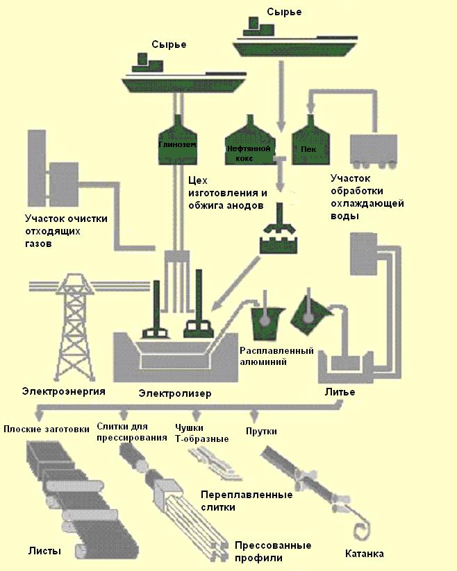 Схема производства изделий из алюминия