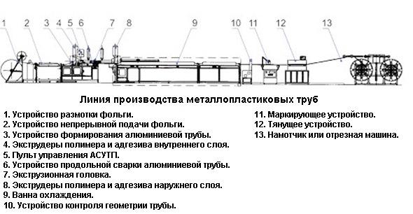 Схема производства металлопластиковых труб