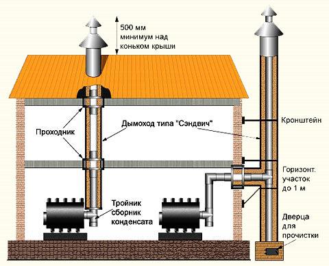 Схема расположения дымоходных труб