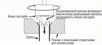 Схема развальцовки медных труб