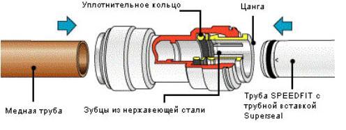 Схема соединения цанговым фитингом труб