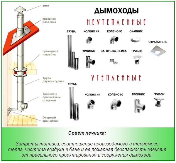 Схема устройства металлических дымоходов