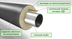 Несъемная изоляция трубы: структура