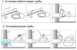 Схема утепления трубы греющим кабелем
