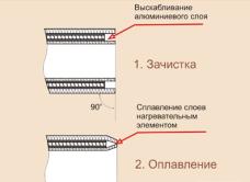 Схема зачистки армированных труб