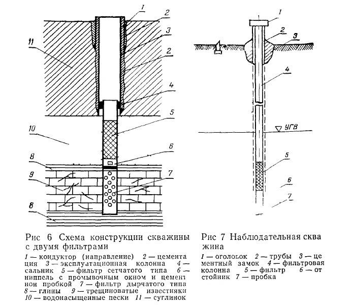 Схемы скважин