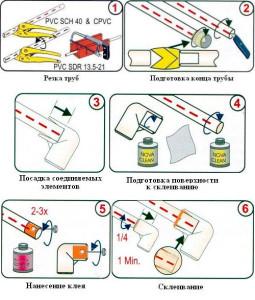 Технология склеивания труб ПВХ
