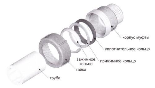 Резьба для соединения труб.