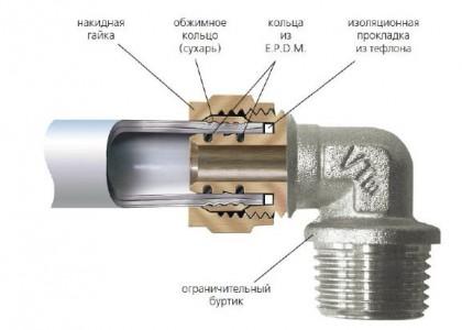 Схема соединения пластиковых и металлических труб