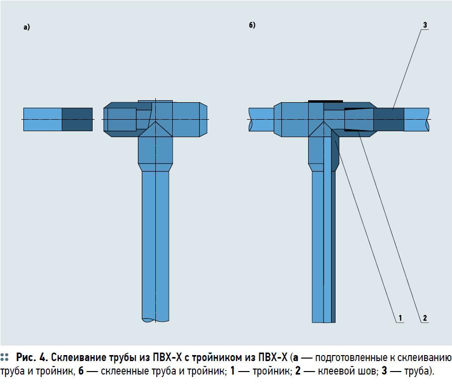 Соединение трубы с тройником при помощи клея