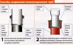 Способы соединения канализационнных труб