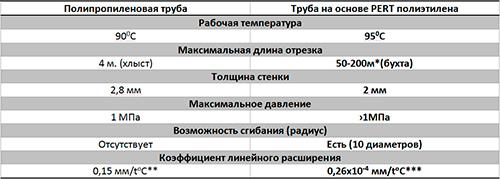 Сравнение характеристик полипропиленовых и полиэтиленовых труб