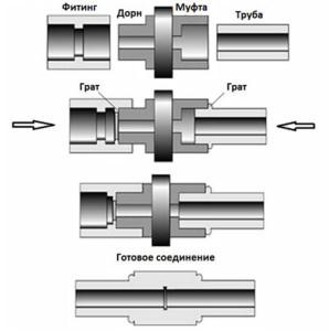 Сварка полипропиленовых труб с фитингами