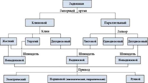 Таблица разновидностей задвижек