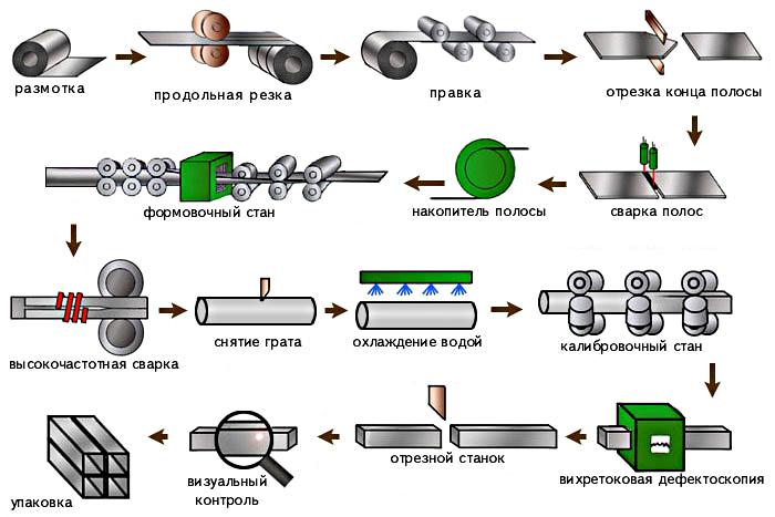 Технологический процесс изготовления профильных труб