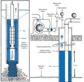 Схема работы скважины и расположения обсадной трубы