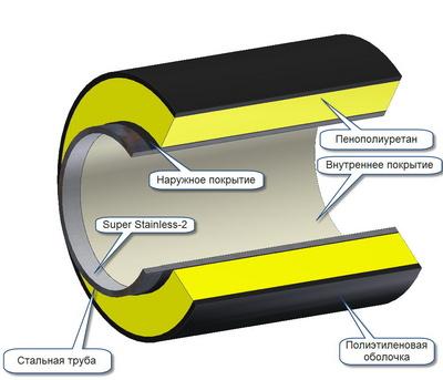 Схема устройства утепления водопроводных труб пенополиреулетаном.
