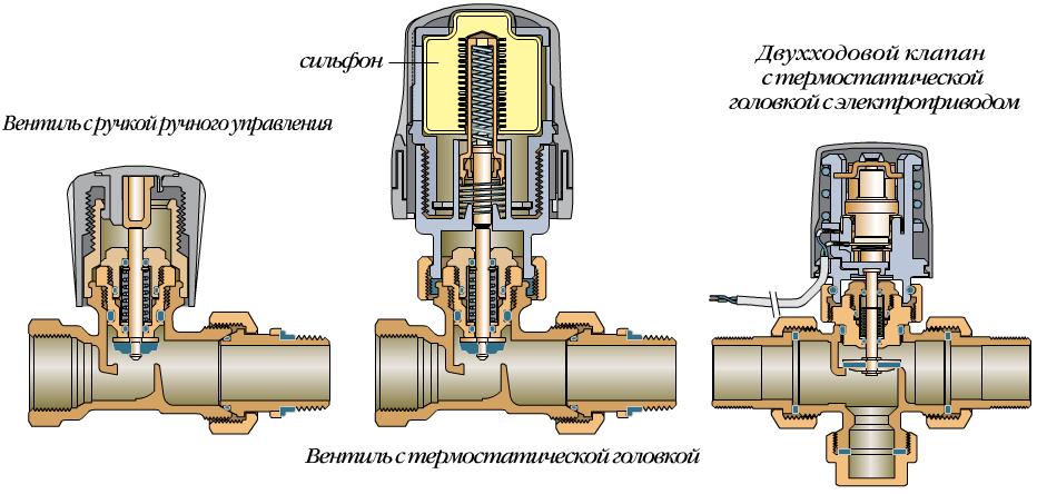 Вентиль с термостатической головкой