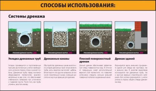 Виды закладки дренажных систем