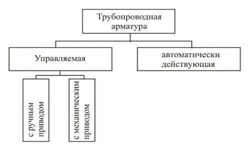 Виды арматуры