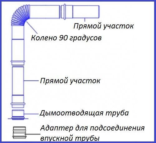 Схема соединения стальных дымоотводящих труб под газовую колонку