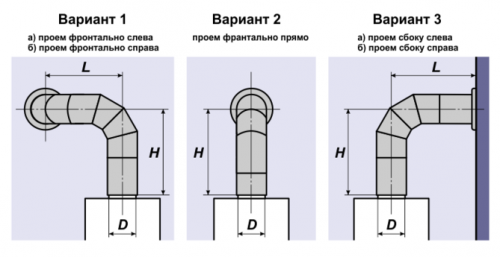 Варианты подсоединения дымохода к газовой трубе