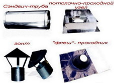 Элементы для дымохода