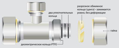 Структура цангового фитинга для металлопластиковых труб