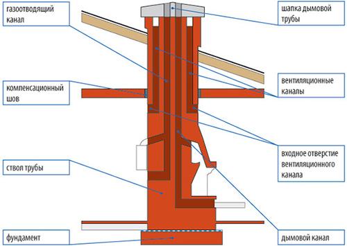 Как сделана труба у камина