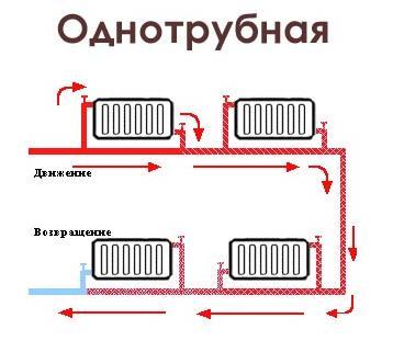 Однотрубная система отопления из полипропиленовых труб