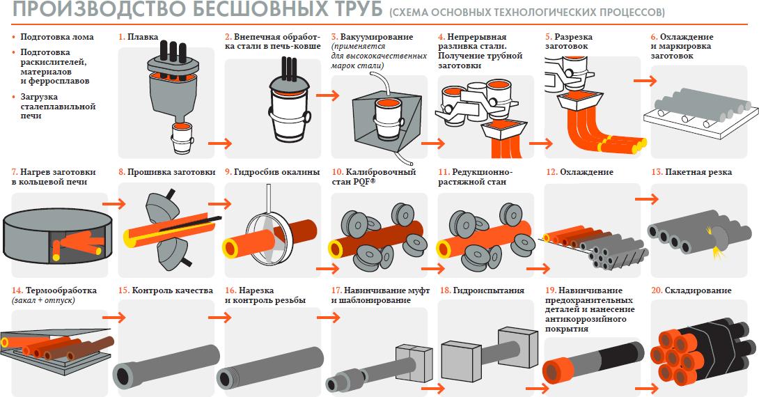 Схема производства бесшовных труб
