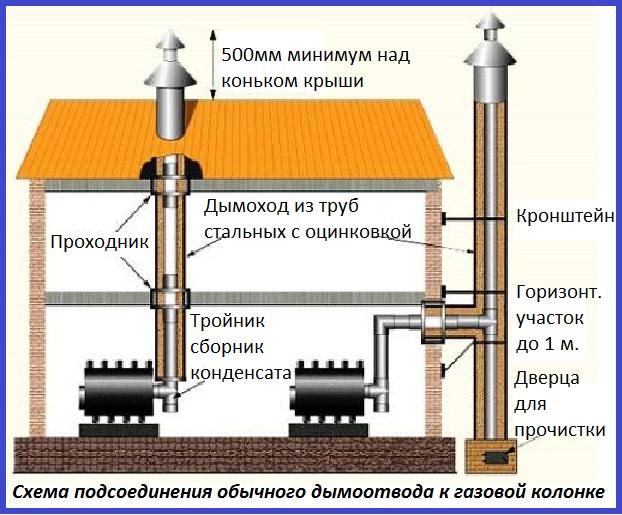 Подсоединение обычного дымоотвода к газовой колонке