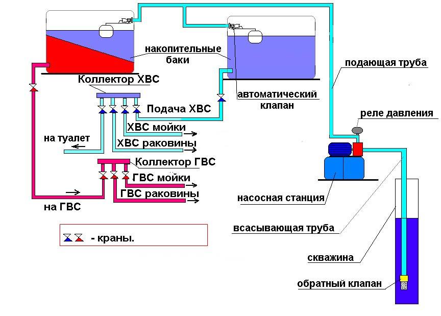 Схема накопительной системы водоснабжения