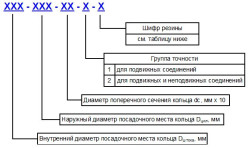 При соответствии ГОСТу уплотнительные кольца имеют маркировку вида: 006-008-14-2-2