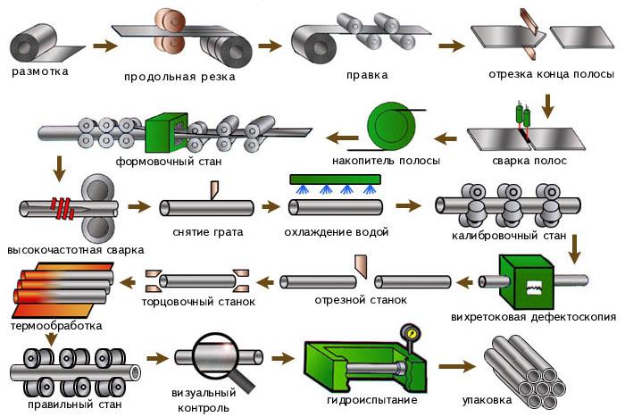 Схема производства сварной стальной трубы