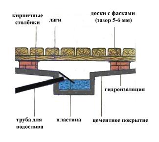 Схематическое устройство водостока