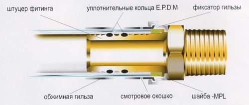 Схема соединения пресс-фитинга